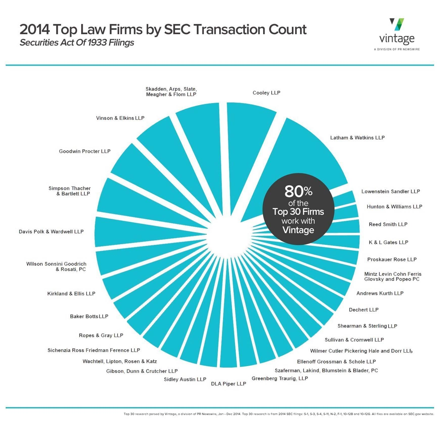 "SRFF LLP Ranks in Vintage's ""Most Active Law Firms"" 