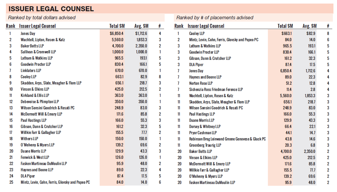 Srff llp ranks 7 in privateraise s q2 league tables for 1185 avenue of the americas 21st floor