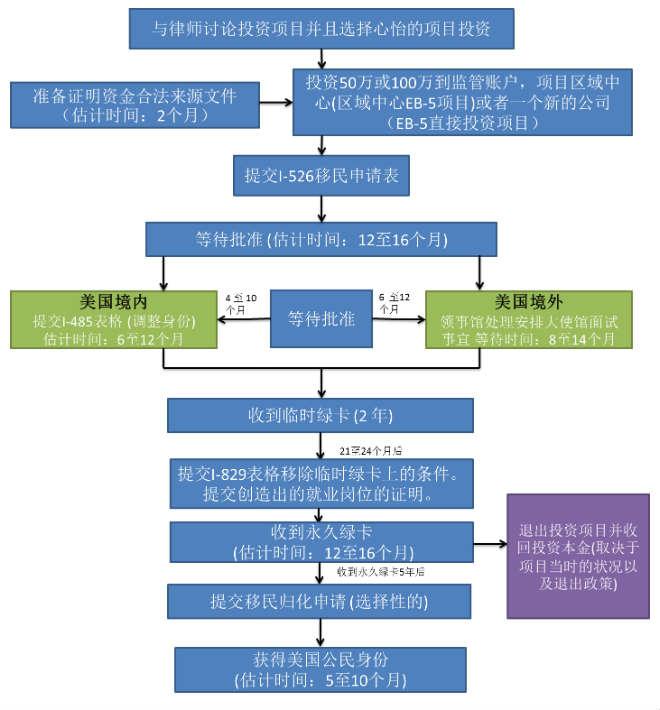 eb5 infographic