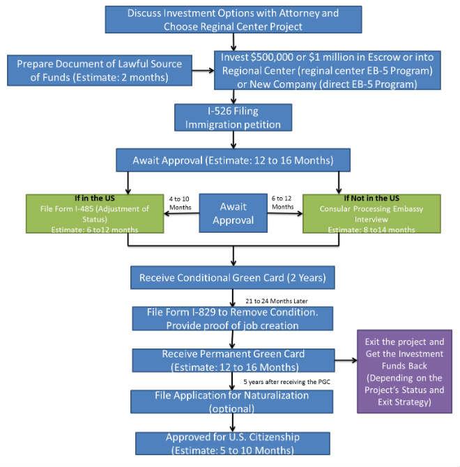 eb5 info graphic