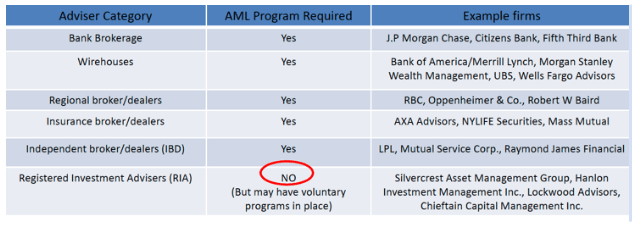 Landscape of Adviser Category and AML Requirements